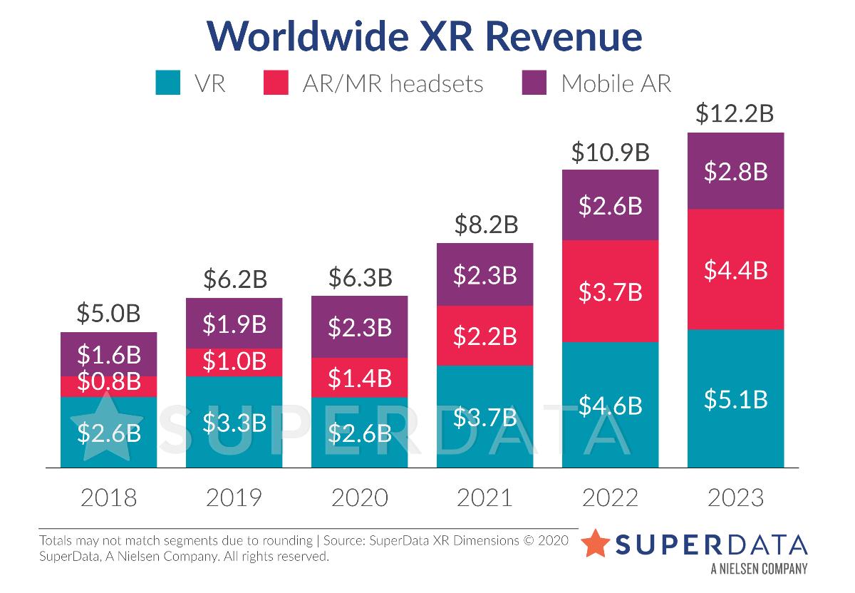 SuperData hat eine VR-Marktanalyse erstellt