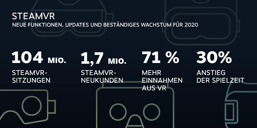 Viele neue VR-Nutzer auf Steam